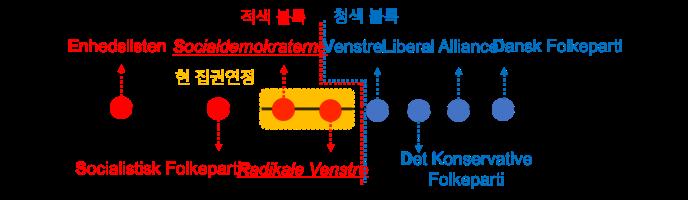 덴마크 정치분면 2